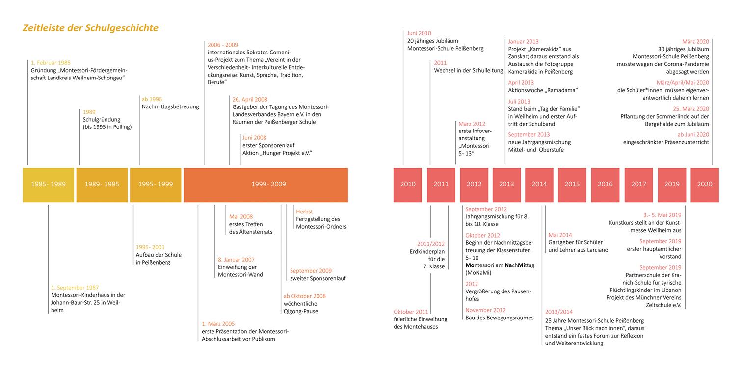 Zeitleiste der Schulgeschichte der Montessori Schule Peissenberg